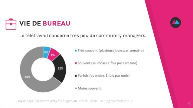Le télétravail concerne très peu de community managers. VIE DE BUREAU 16 Enquête sur les community managers en France - 20...