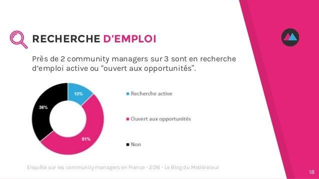 """Près de 2 community managers sur 3 sont en recherche d'emploi active ou """"ouvert aux opportunités"""". RECHERCHE D'EMPLOI 18 E..."""