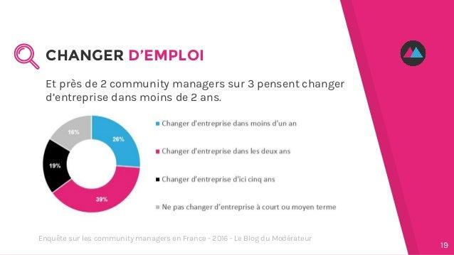 Et près de 2 community managers sur 3 pensent changer d'entreprise dans moins de 2 ans. CHANGER D'EMPLOI 19 Enquête sur le...