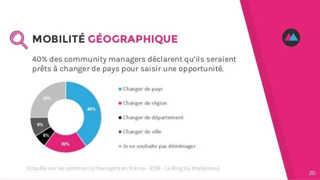 40% des community managers déclarent qu'ils seraient prêts à changer de pays pour saisir une opportunité. MOBILITÉ GÉOGRAP...