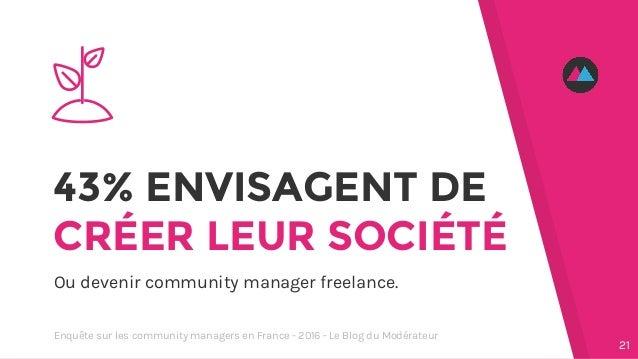 43% ENVISAGENT DE CRÉER LEUR SOCIÉTÉ Ou devenir community manager freelance. 21 Enquête sur les community managers en Fran...