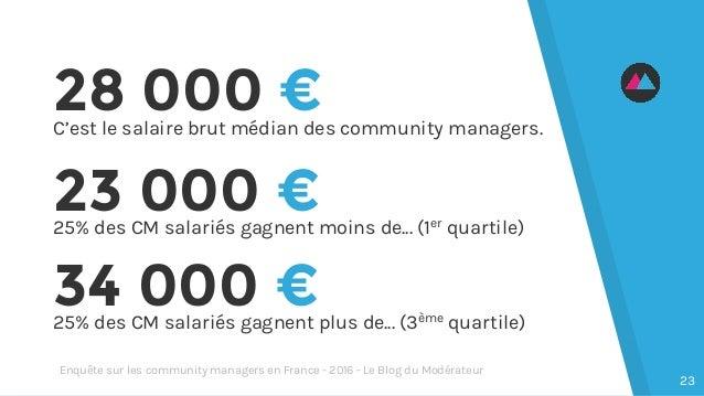 28 000 €C'est le salaire brut médian des community managers. 34 000 €25% des CM salariés gagnent plus de... (3ème quartile...
