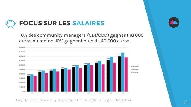 10% des community managers (CDI/CDD) gagnent 18 000 euros ou moins, 10% gagnent plus de 40 000 euros... FOCUS SUR LES SALA...