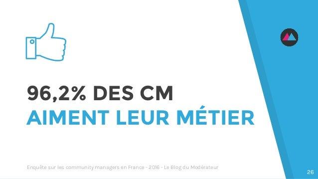 96,2% DES CM AIMENT LEUR MÉTIER 26 Enquête sur les community managers en France - 2016 - Le Blog du Modérateur