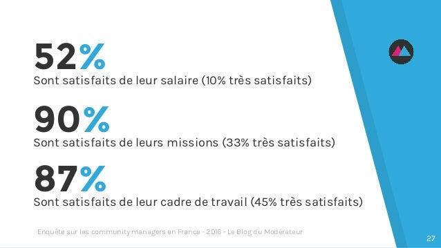 52%Sont satisfaits de leur salaire (10% très satisfaits) 87%Sont satisfaits de leur cadre de travail (45% très satisfaits)...
