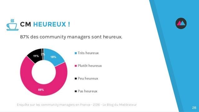 87% des community managers sont heureux. CM HEUREUX ! 28 Enquête sur les community managers en France - 2016 - Le Blog du ...