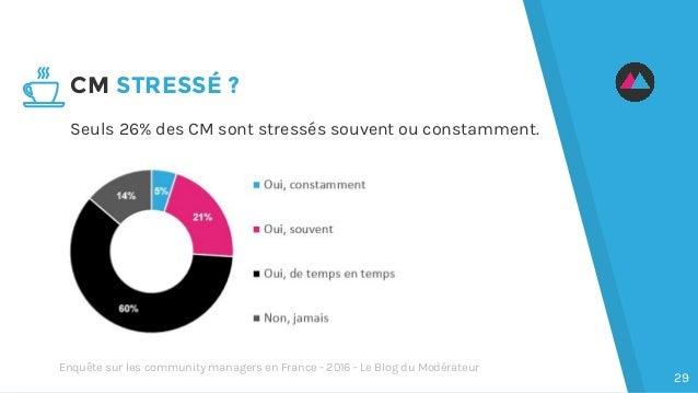 Seuls 26% des CM sont stressés souvent ou constamment. CM STRESSÉ ? 29 Enquête sur les community managers en France - 2016...