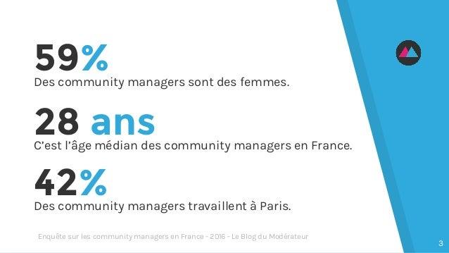 59%Des community managers sont des femmes. 42%Des community managers travaillent à Paris. 28 ansC'est l'âge médian des com...