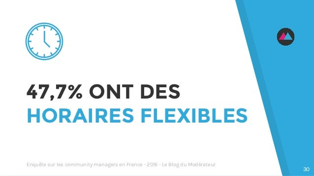 47,7% ONT DES HORAIRES FLEXIBLES 30 Enquête sur les community managers en France - 2016 - Le Blog du Modérateur