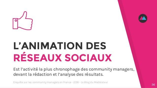 L'ANIMATION DES RÉSEAUX SOCIAUX Est l'activité la plus chronophage des community managers, devant la rédaction et l'analys...