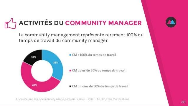 Le community management représente rarement 100% du temps de travail du community manager. ACTIVITÉS DU COMMUNITY MANAGER ...