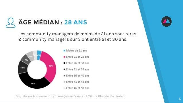 ÂGE MÉDIAN : 28 ANS Les community managers de moins de 21 ans sont rares. 2 community managers sur 3 ont entre 21 et 30 an...