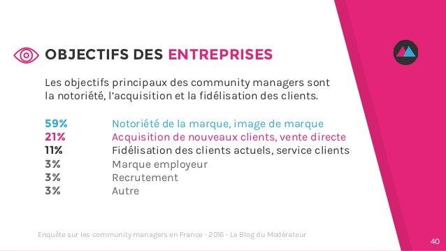 Les objectifs principaux des community managers sont la notoriété, l'acquisition et la fidélisation des clients. 59% 21% 1...