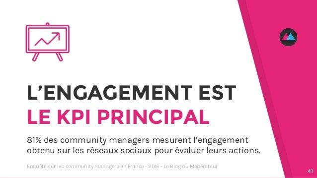 L'ENGAGEMENT EST LE KPI PRINCIPAL 81% des community managers mesurent l'engagement obtenu sur les réseaux sociaux pour éva...