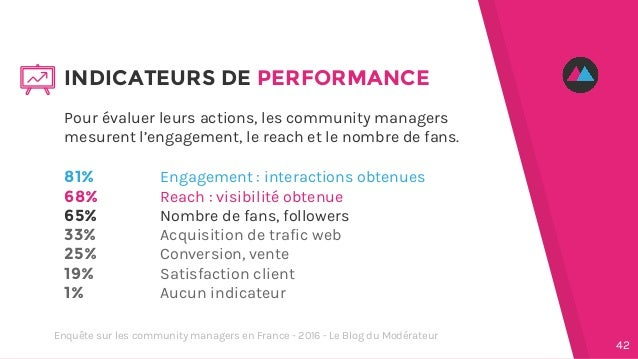 Pour évaluer leurs actions, les community managers mesurent l'engagement, le reach et le nombre de fans. 81% 68% 65% 33% 2...