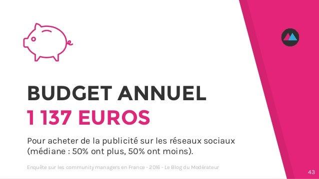 BUDGET ANNUEL 1 137 EUROS Pour acheter de la publicité sur les réseaux sociaux (médiane : 50% ont plus, 50% ont moins). 43...