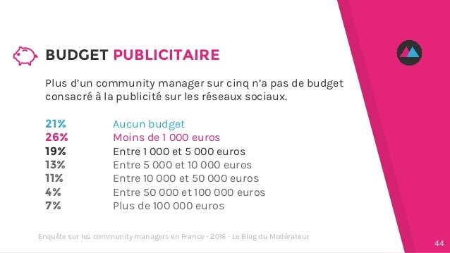 Plus d'un community manager sur cinq n'a pas de budget consacré à la publicité sur les réseaux sociaux. 21% 26% 19% 13% 11...