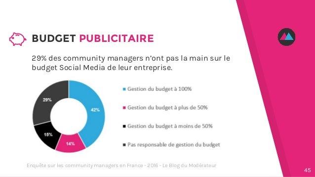 29% des community managers n'ont pas la main sur le budget Social Media de leur entreprise. BUDGET PUBLICITAIRE 45 Enquête...