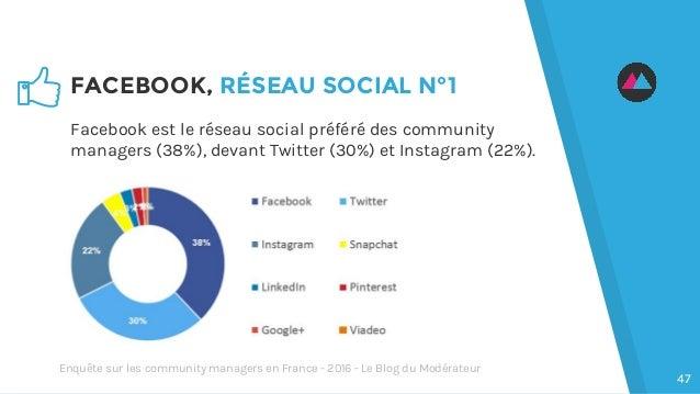 FACEBOOK, RÉSEAU SOCIAL N°1 Facebook est le réseau social préféré des community managers (38%), devant Twitter (30%) et In...