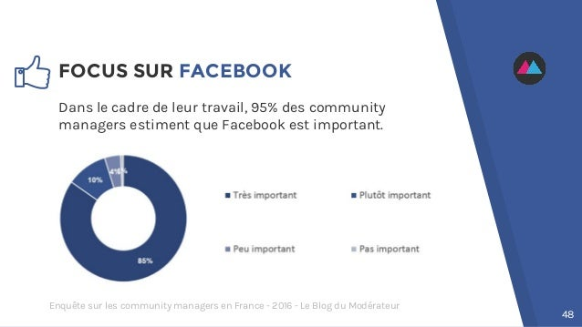 FOCUS SUR FACEBOOK Dans le cadre de leur travail, 95% des community managers estiment que Facebook est important. 48 Enquê...