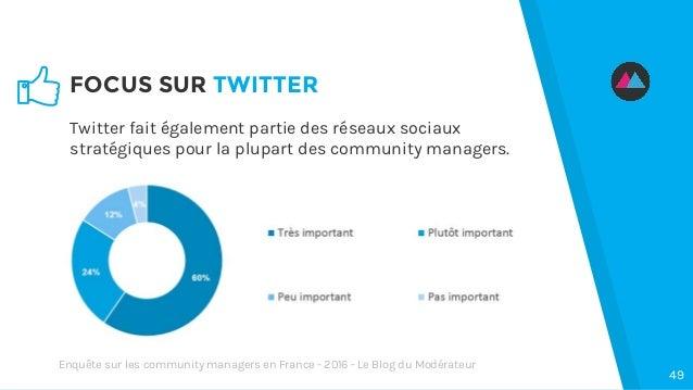FOCUS SUR TWITTER 49 Twitter fait également partie des réseaux sociaux stratégiques pour la plupart des community managers...