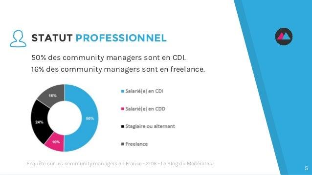 STATUT PROFESSIONNEL 50% des community managers sont en CDI. 16% des community managers sont en freelance. 5 Enquête sur l...