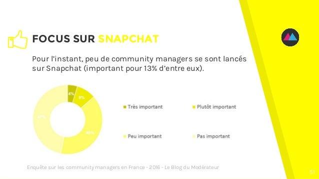 FOCUS SUR SNAPCHAT 51 Pour l'instant, peu de community managers se sont lancés sur Snapchat (important pour 13% d'entre eu...