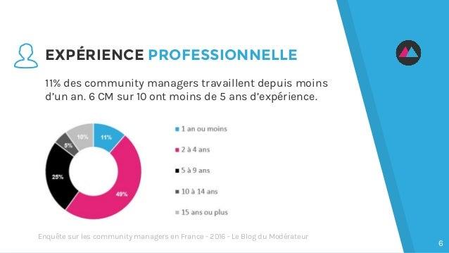 11% des community managers travaillent depuis moins d'un an. 6 CM sur 10 ont moins de 5 ans d'expérience. EXPÉRIENCE PROFE...