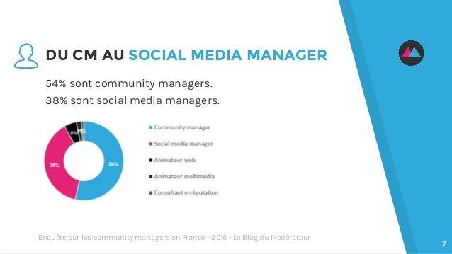 DU CM AU SOCIAL MEDIA MANAGER 54% sont community managers. 38% sont social media managers. 7 Enquête sur les community man...