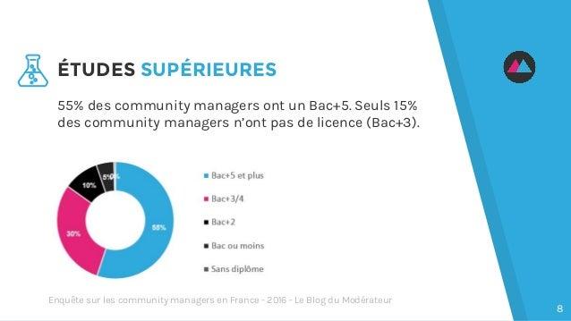 55% des community managers ont un Bac+5. Seuls 15% des community managers n'ont pas de licence (Bac+3). ÉTUDES SUPÉRIEURES...