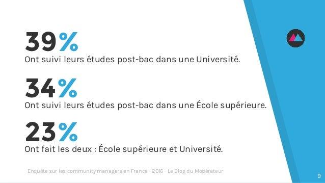 39%Ont suivi leurs études post-bac dans une Université. 23%Ont fait les deux : École supérieure et Université. 34%Ont suiv...