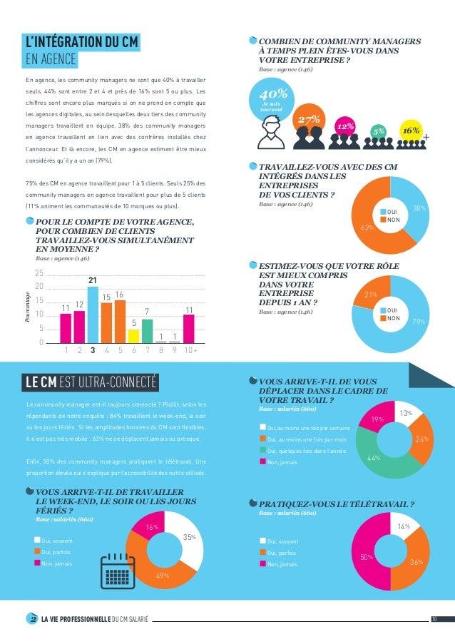 LA VIE PROFESSIONNELLE DU CM SALARIÉ2 10 62% 38% L'INTÉGRATION DU CM EN AGENCE En agence, les community managers ne sont ...