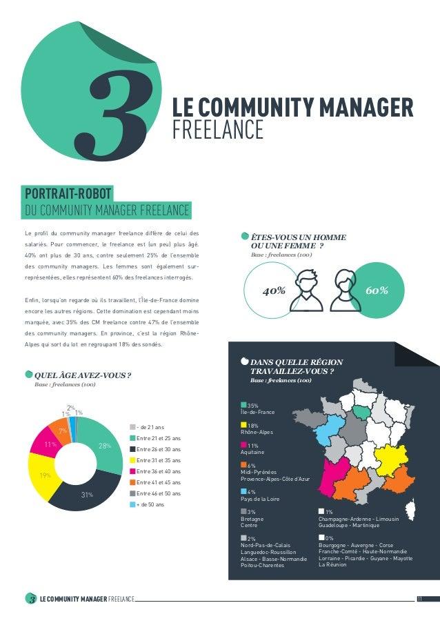 LE COMMUNITY MANAGER FREELANCE3 11 LE COMMUNITY MANAGER FREELANCE3PORTRAIT-ROBOT DU COMMUNITY MANAGER FREELANCE Le profil...