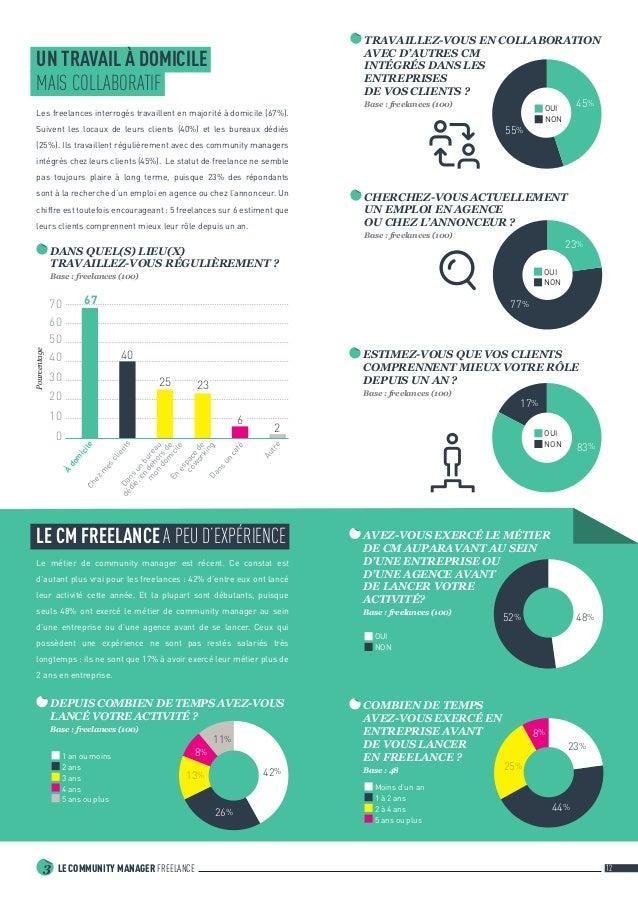 LE COMMUNITY MANAGER FREELANCE3 12 UN TRAVAIL À DOMICILE MAIS COLLABORATIF Les freelances interrogés travaillent en major...