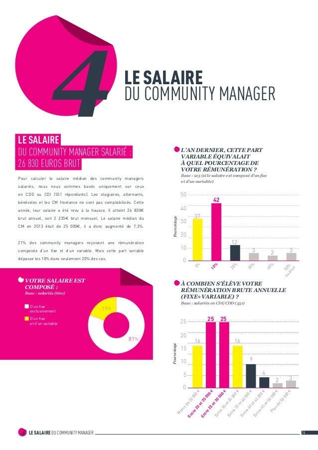LE SALAIRE DU COMMUNITY MANAGER4 14 LE SALAIRE DU COMMUNITY MANAGER4LE SALAIRE DU COMMUNITY MANAGER SALARIÉ : 26 830 EURO...