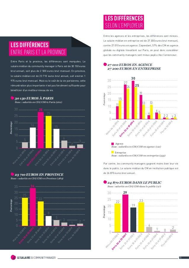 LE SALAIRE DU COMMUNITY MANAGER4 15 LES DIFFÉRENCES SELON L'EMPLOYEUR Entre les agences et les entreprises, les différenc...