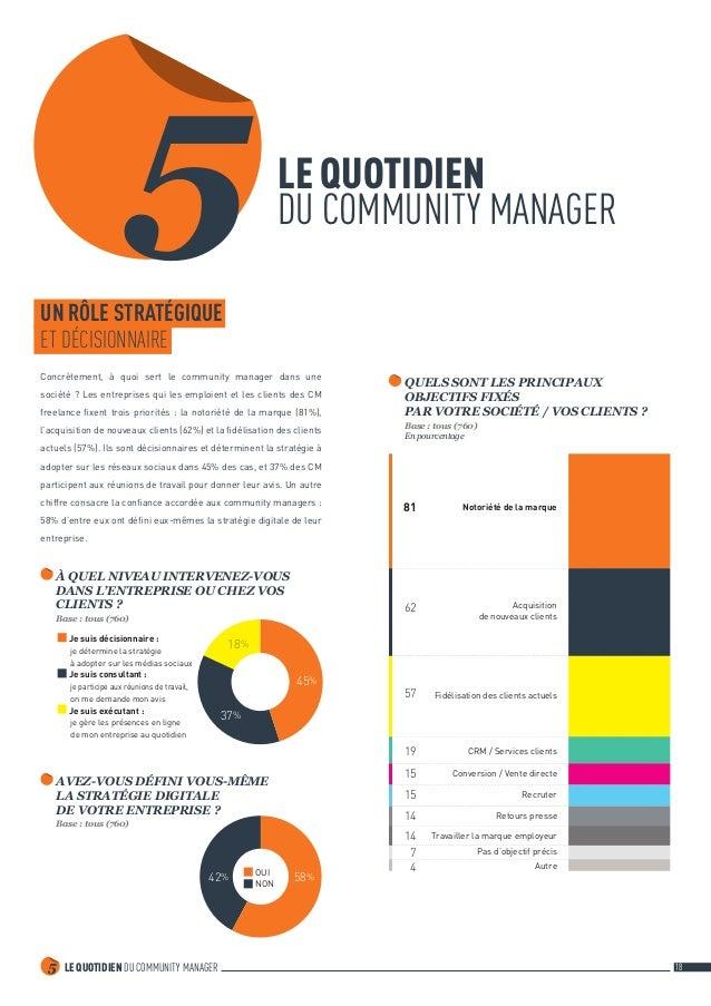 LE QUOTIDIEN DU COMMUNITY MANAGER5 18 5LE QUOTIDIEN DU COMMUNITY MANAGER UN RÔLE STRATÉGIQUE ET DÉCISIONNAIRE Concrètemen...