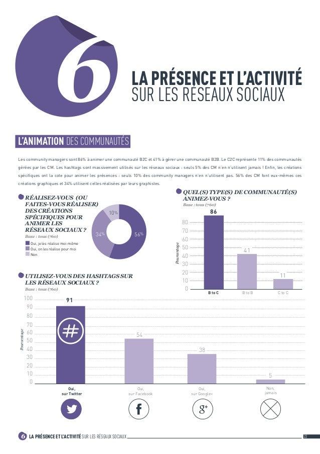 LA PRÉSENCE ET L'ACTIVITÉ SUR LES RÉSEAUX SOCIAUX 226 6L'ANIMATION DES COMMUNAUTÉS Les community managers sont 86% à anim...