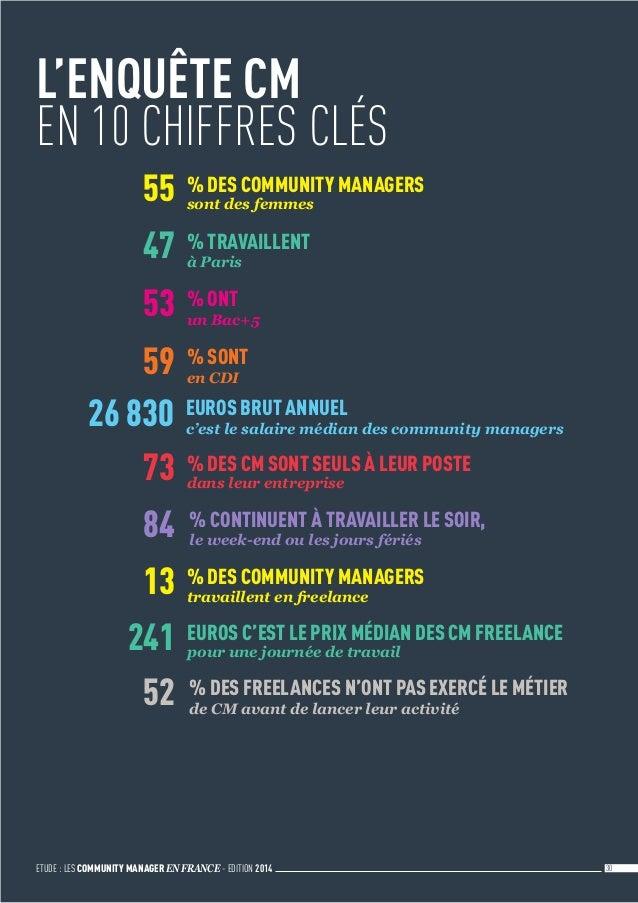 ETUDE : LES COMMUNITY MANAGER EN FRANCE - EDITION 2014 30 L'ENQUÊTE CM EN 10 CHIFFRES CLÉS 55 % DES COMMUNITY MANAGERS so...