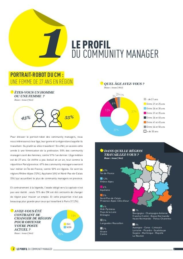 LE PROFIL DU COMMUNITY MANAGER1 4 85% 15% OUI NON Pour dresser le portrait-robot des community managers, nous nous intére...
