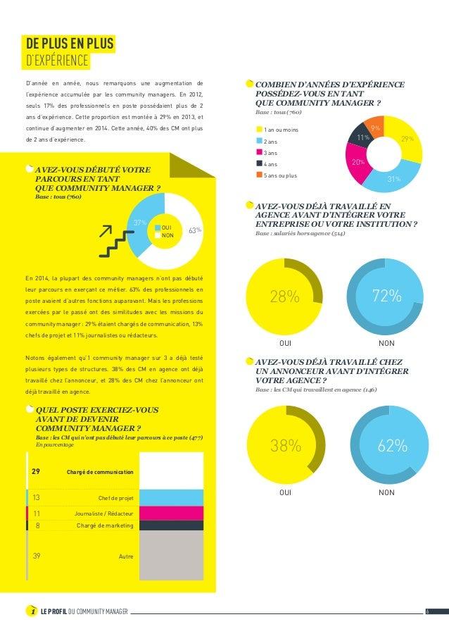 LE PROFIL DU COMMUNITY MANAGER1 6 31% 29% 9% 11% 20% COMBIEN D'ANNÉES D'EXPÉRIENCE POSSÉDEZ-VOUS EN TANT QUE COMMUNITY MA...