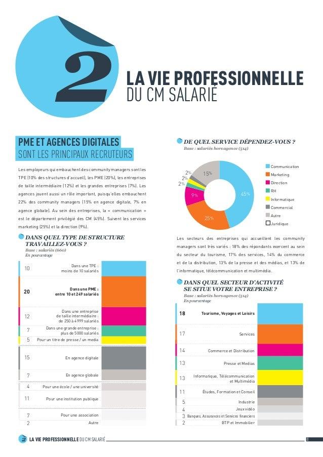 LA VIE PROFESSIONNELLE DU CM SALARIÉ2 8 4 13 Presse et Medias Jeux vidéo 14 Commerce et Distribution 3 Banques, Assurance...