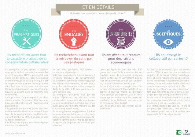 Design by Collectif Bam et en détails Motivations et opinions : des profils particuliers ? Ils recherchent avant tout le c...