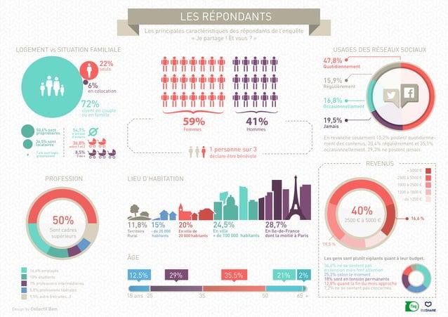 Design by Collectif Bam les répondants Les principales caractéristiques des répondants de l'enquête « Je partage ! Et vous...