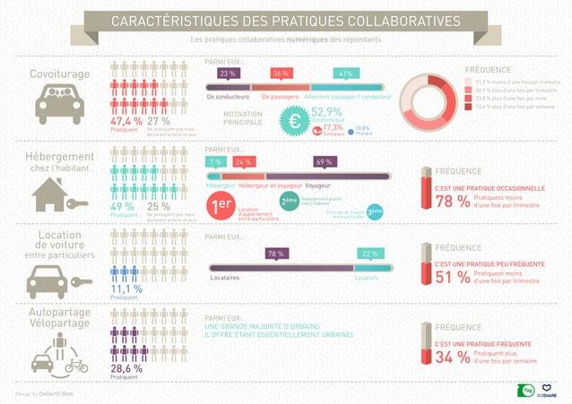 caractéristiques des pratiques collaboratives Design by Collectif Bam Les pratiques collaboratives numériques des répondan...