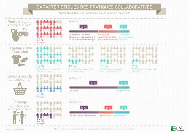 caractéristiques des pratiques collaboratives Design by Collectif Bam Autres pratiques de consommation collaborative des r...