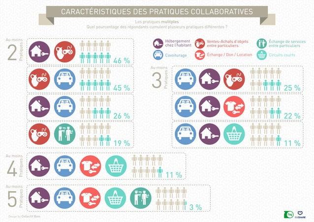 caractéristiques des pratiques collaboratives Design by Collectif Bam Les pratiques multiples Quel pourcentage des réponda...