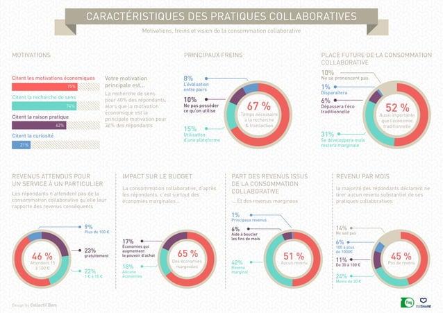 caractéristiques des pratiques collaboratives Design by Collectif Bam Motivations, freins et vision de la consommation col...