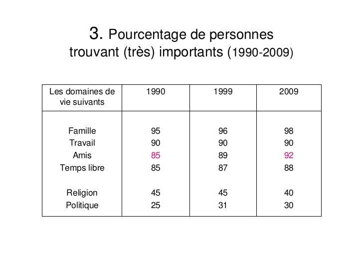 Le Belge est attaché à l'Etat social Slide 3