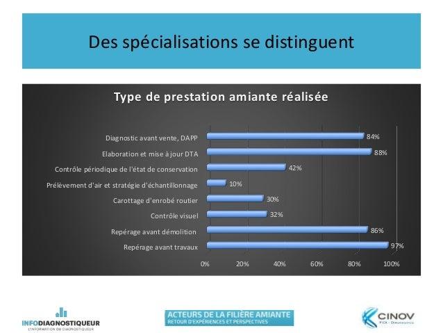 Des spécialisations se distinguent 0% 20% 40% 60% 80% 100% Repérage avant travaux Repérage avant démolition Contrôle visue...